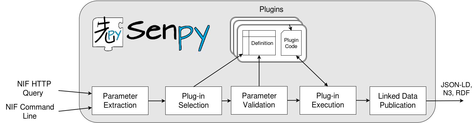 docs/senpy-architecture.png
